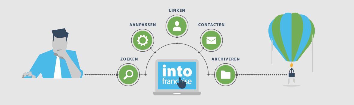 Wat is franchise of franchising?